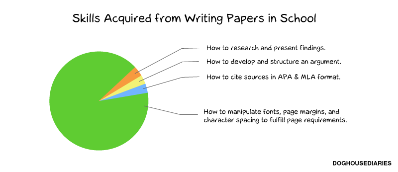 Writing school papers