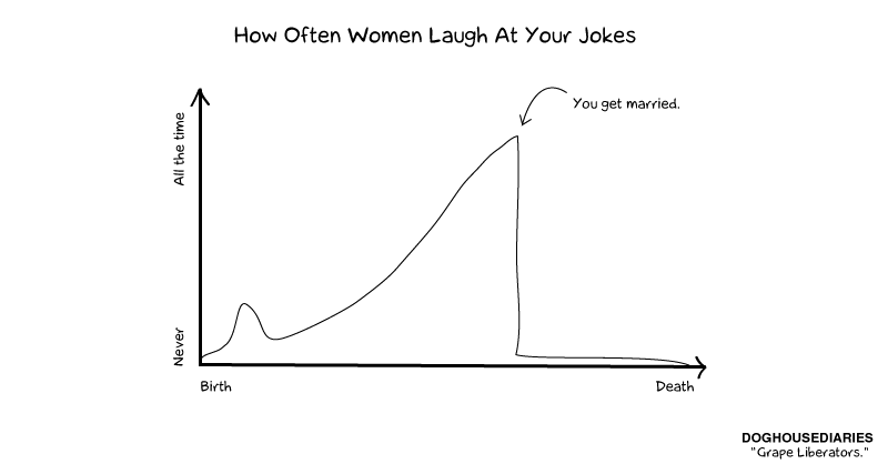 Doghouse how often women laugh at your jokes ccuart Gallery