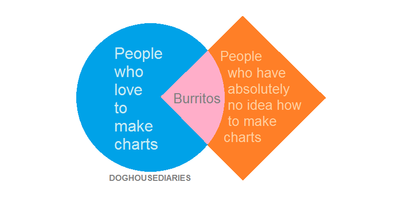 Doghouse How To Chart Good