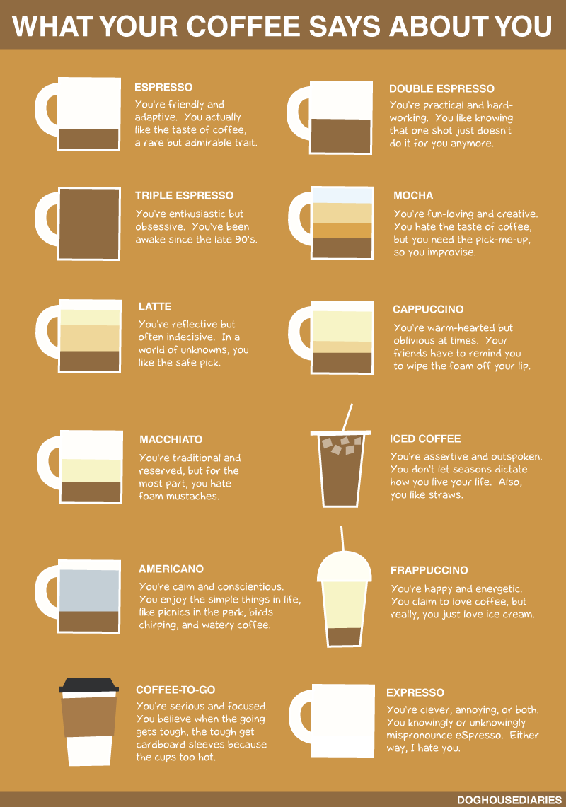 """What Your Coffee Says About You"" infographic"