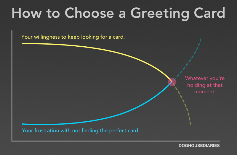 Doghouse How To Choose A Greeting Card