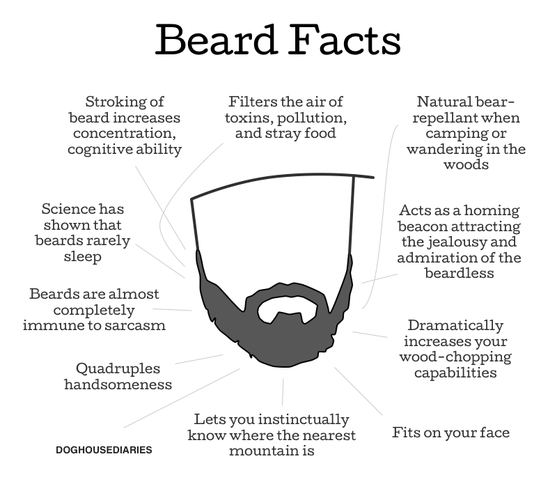 DOGHOUSE | Beard Facts