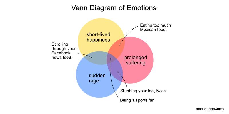 Doghouse Venn Diagram Of Emotions