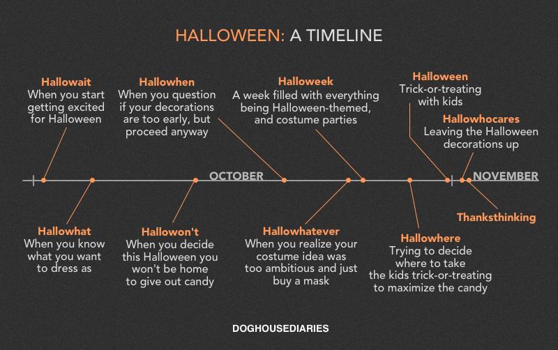 Halloween: A Timeline